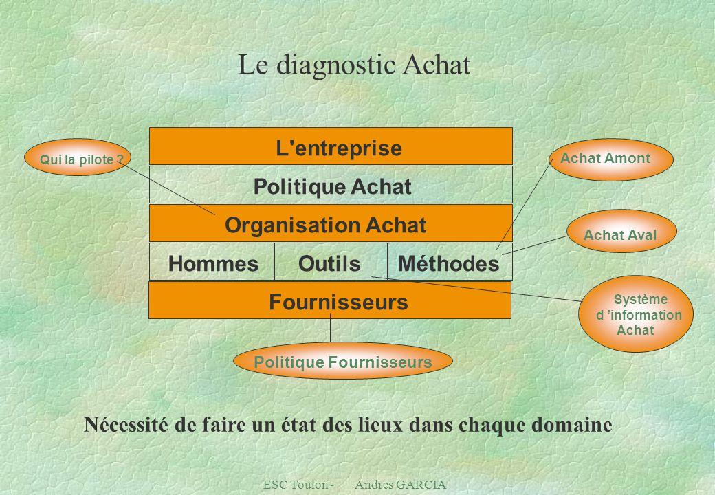 ESC Toulon - Andres GARCIA L entreprise Politique Achat Organisation Achat HommesOutilsMéthodes Fournisseurs Qui la pilote .