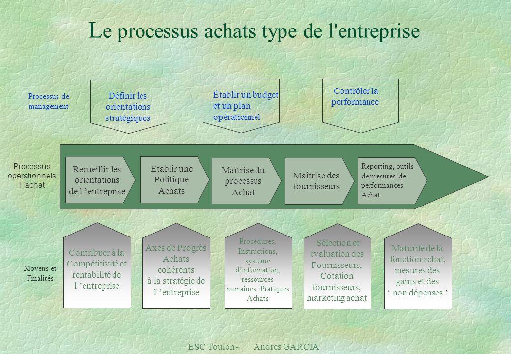 ESC Toulon - Andres GARCIA L e processus achats type de l'entreprise Processus de management Processus opérationnels l 'achat Moyens et Finalités Maît