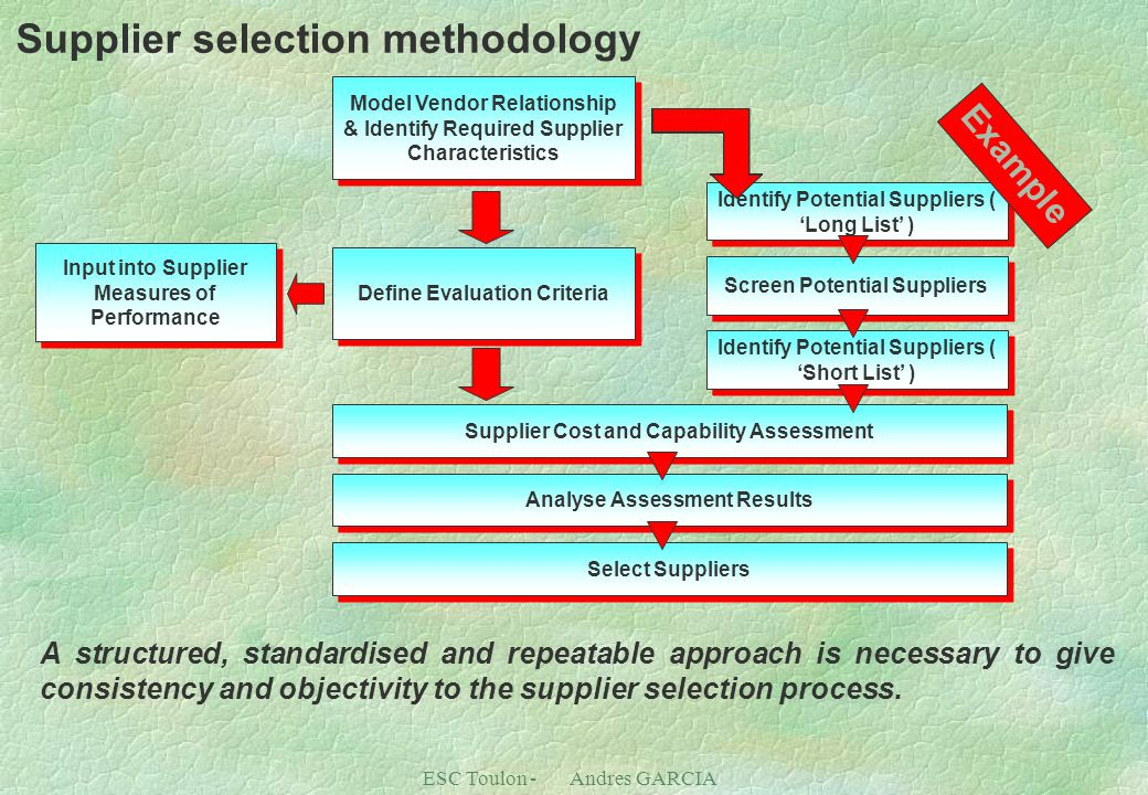 ESC Toulon - Andres GARCIA Supplier selection methodology Define Evaluation Criteria Identify Potential Suppliers ( 'Long List' ) Screen Potential Suppliers Identify Potential Suppliers ( 'Short List' ) Supplier Cost and Capability Assessment Analyse Assessment Results Input into Supplier Measures of Performance Select Suppliers Model Vendor Relationship & Identify Required Supplier Characteristics A structured, standardised and repeatable approach is necessary to give consistency and objectivity to the supplier selection process.