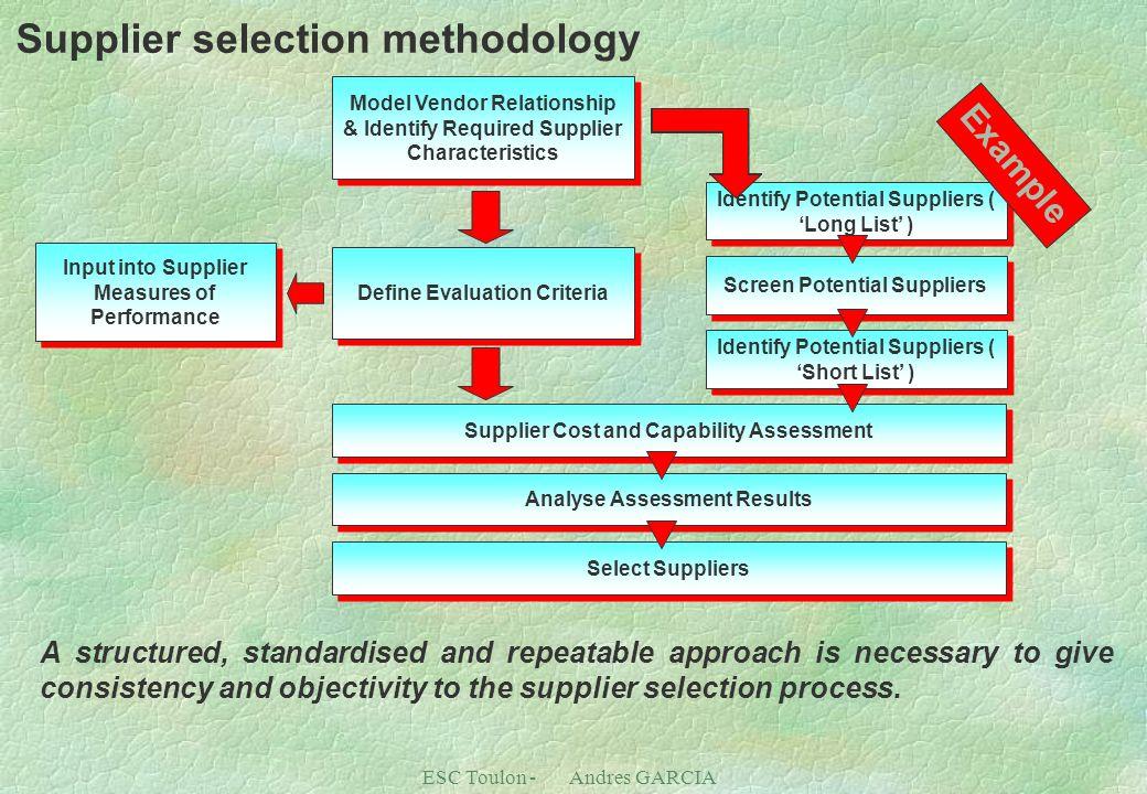 ESC Toulon - Andres GARCIA Supplier selection methodology Define Evaluation Criteria Identify Potential Suppliers ( 'Long List' ) Screen Potential Sup