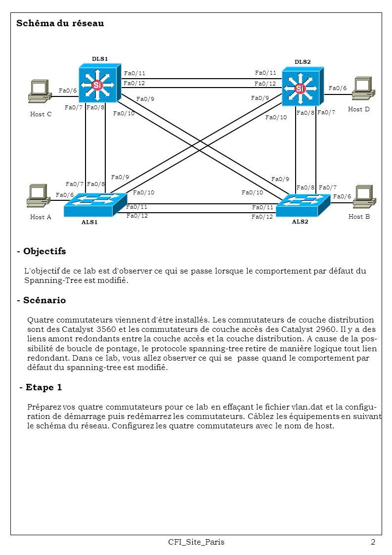 CFI_Site_Paris2 Schéma du réseau Fa0/6 Host A - Objectifs L'objectif de ce lab est d'observer ce qui se passe lorsque le comportement par défaut du Sp