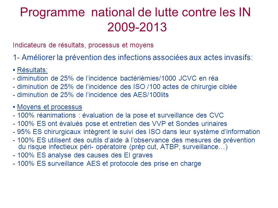 Programme national de lutte contre les IN 2009-2013 Indicateurs de résultats, processus et moyens 1- Améliorer la prévention des infections associées