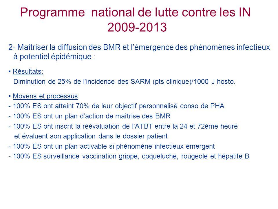 Programme national de lutte contre les IN 2009-2013 2- Maîtriser la diffusion des BMR et l'émergence des phénomènes infectieux à potentiel épidémique : ▪ Résultats: Diminution de 25% de l'incidence des SARM (pts clinique)/1000 J hosto.