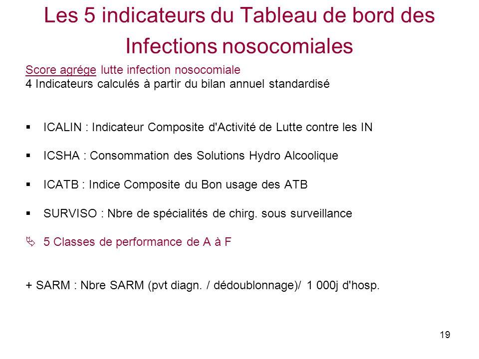 19 Les 5 indicateurs du Tableau de bord des Infections nosocomiales Score agrége lutte infection nosocomiale 4 Indicateurs calculés à partir du bilan