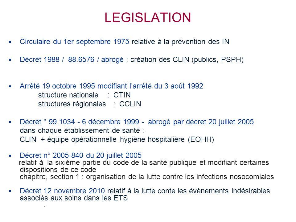 LEGISLATION   Circulaire du 1er septembre 1975 relative à la prévention des IN   Décret 1988 / 88.6576 / abrogé : création des CLIN (publics, PSPH