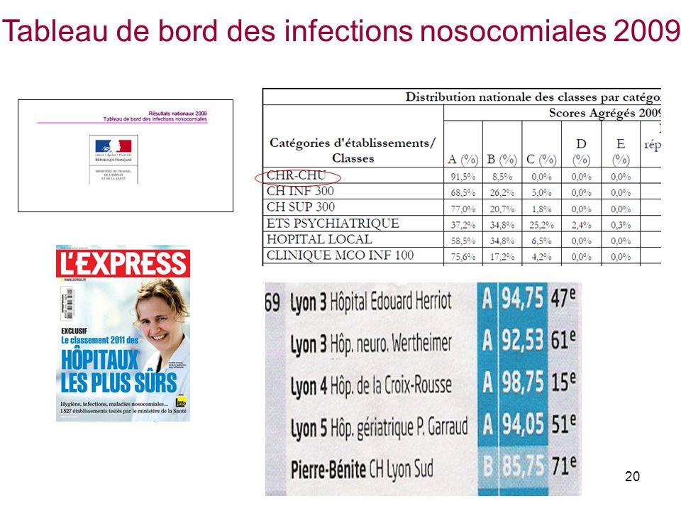 20 Tableau de bord des infections nosocomiales 2009