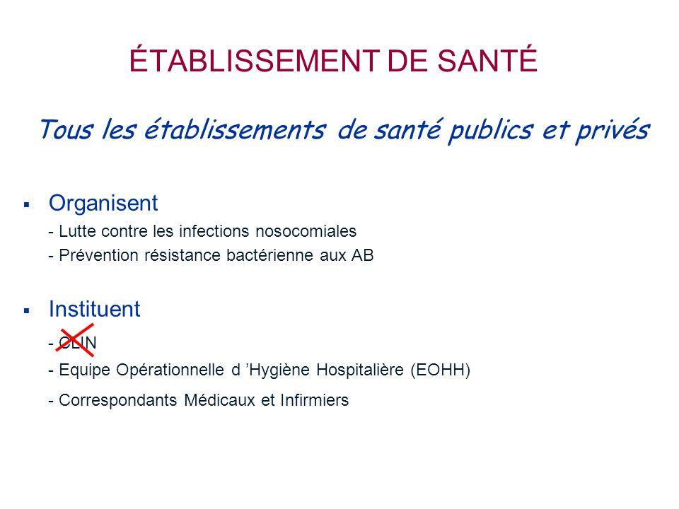 ÉTABLISSEMENT DE SANTÉ Tous les établissements de santé publics et privés   Organisent - Lutte contre les infections nosocomiales - Prévention résistance bactérienne aux AB   Instituent - CLIN - Equipe Opérationnelle d 'Hygiène Hospitalière (EOHH) - Correspondants Médicaux et Infirmiers