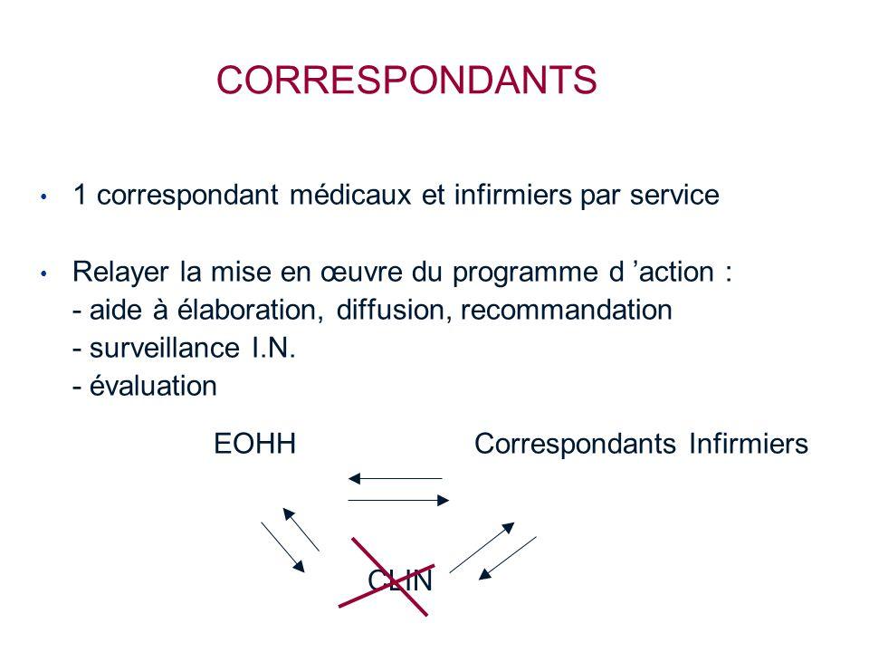 CORRESPONDANTS 1 correspondant médicaux et infirmiers par service Relayer la mise en œuvre du programme d 'action : - aide à élaboration, diffusion, recommandation - surveillance I.N.