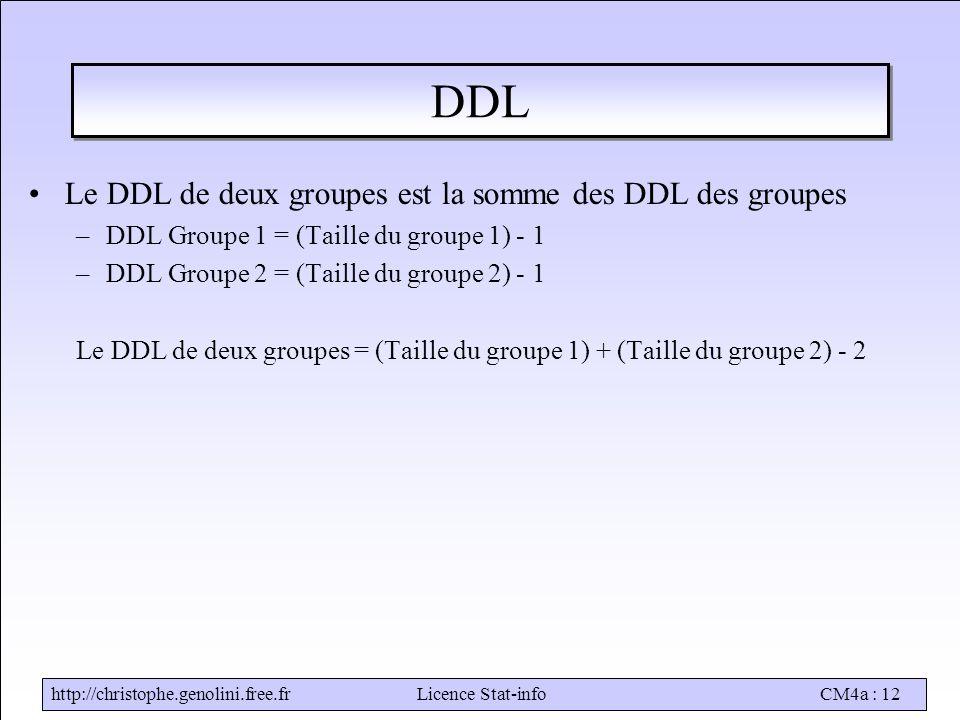 http://christophe.genolini.free.frLicence Stat-infoCM4a : 12 DDL Le DDL de deux groupes est la somme des DDL des groupes –DDL Groupe 1 = (Taille du groupe 1) - 1 –DDL Groupe 2 = (Taille du groupe 2) - 1 Le DDL de deux groupes = (Taille du groupe 1) + (Taille du groupe 2) - 2