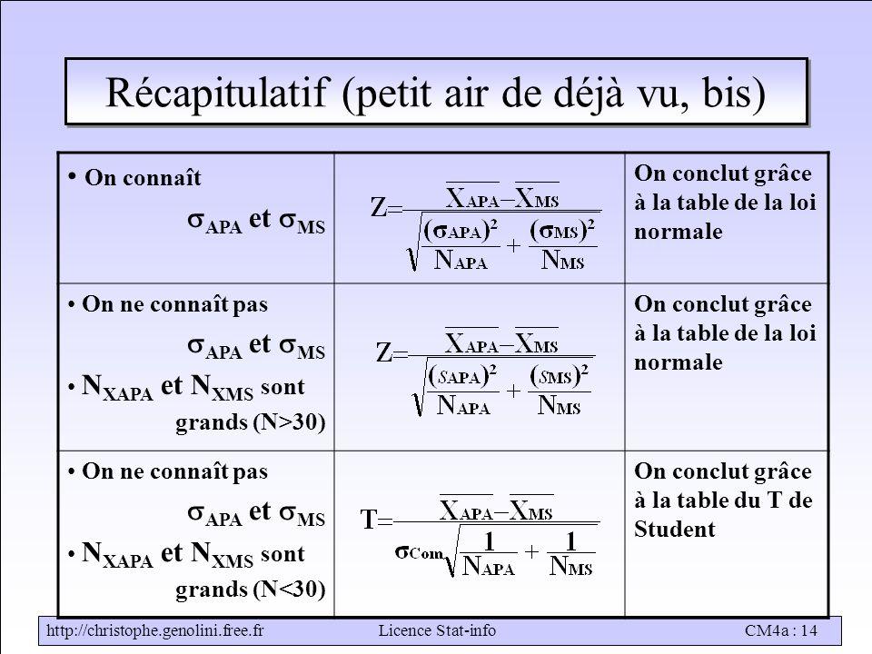 http://christophe.genolini.free.frLicence Stat-infoCM4a : 14 Récapitulatif (petit air de déjà vu, bis) On connaît  APA et  MS On conclut grâce à la table de la loi normale On ne connaît pas  APA et  MS N XAPA et N XMS sont grands (N>30) On conclut grâce à la table de la loi normale On ne connaît pas  APA et  MS N XAPA et N XMS sont grands (N<30) On conclut grâce à la table du T de Student