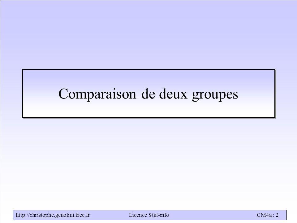 http://christophe.genolini.free.frLicence Stat-infoCM4a : 2 Comparaison de deux groupes