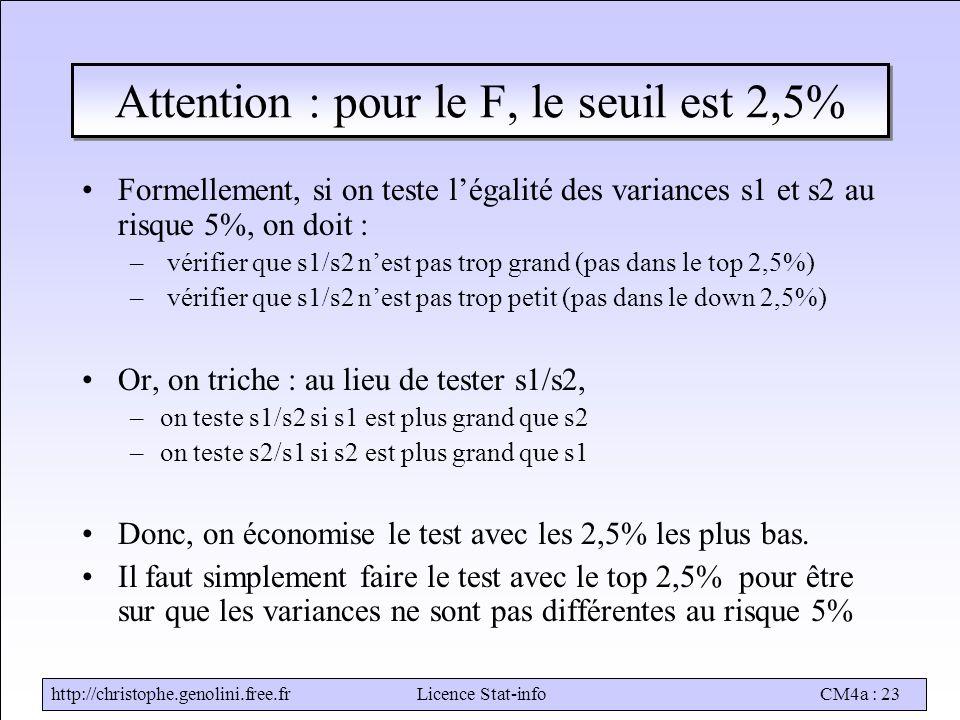 http://christophe.genolini.free.frLicence Stat-infoCM4a : 23 Attention : pour le F, le seuil est 2,5% Formellement, si on teste l'égalité des variances s1 et s2 au risque 5%, on doit : – vérifier que s1/s2 n'est pas trop grand (pas dans le top 2,5%) – vérifier que s1/s2 n'est pas trop petit (pas dans le down 2,5%) Or, on triche : au lieu de tester s1/s2, –on teste s1/s2 si s1 est plus grand que s2 –on teste s2/s1 si s2 est plus grand que s1 Donc, on économise le test avec les 2,5% les plus bas.