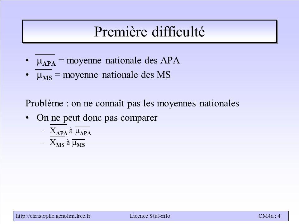 http://christophe.genolini.free.frLicence Stat-infoCM4a : 4 Première difficulté  APA = moyenne nationale des APA  MS = moyenne nationale des MS Problème : on ne connaît pas les moyennes nationales On ne peut donc pas comparer –X APA à  APA –X MS à  MS