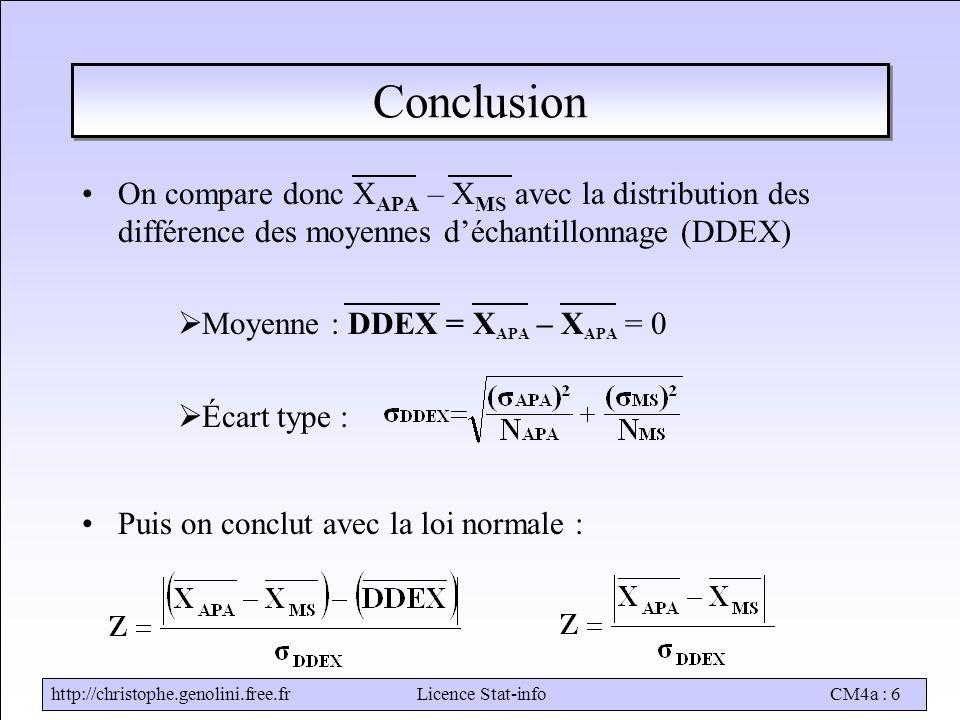 http://christophe.genolini.free.frLicence Stat-infoCM4a : 6 Conclusion On compare donc X APA – X MS avec la distribution des différence des moyennes d'échantillonnage (DDEX)  Moyenne : DDEX = X APA – X APA = 0  Écart type : Puis on conclut avec la loi normale :