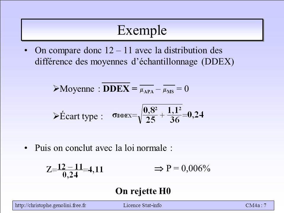 http://christophe.genolini.free.frLicence Stat-infoCM4a : 7 Exemple On compare donc 12 – 11 avec la distribution des différence des moyennes d'échantillonnage (DDEX)  Moyenne : DDEX =  APA –  MS = 0  Écart type : Puis on conclut avec la loi normale :  P = 0,006% On rejette H0