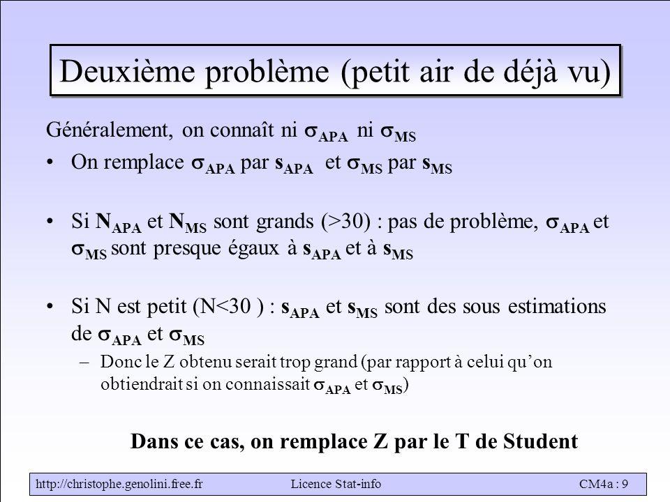 http://christophe.genolini.free.frLicence Stat-infoCM4a : 9 Deuxième problème (petit air de déjà vu) Généralement, on connaît ni  APA ni  MS On remplace  APA par s APA et  MS par s MS Si N APA et N MS sont grands (>30) : pas de problème,  APA et  MS sont presque égaux à s APA et à s MS Si N est petit (N<30 ) : s APA et s MS sont des sous estimations de  APA et  MS –Donc le Z obtenu serait trop grand (par rapport à celui qu'on obtiendrait si on connaissait  APA et  MS ) Dans ce cas, on remplace Z par le T de Student