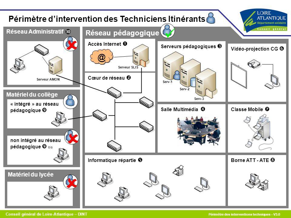 Matériel du lycée Matériel du collège Réseau Administratif non intégré au réseau pédagogique  bis « intégré » au réseau pédagogique  Cœur de réseau