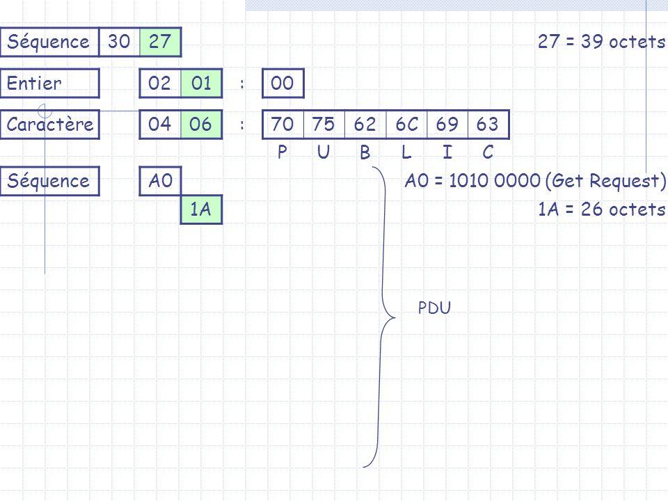 Séquence302727 = 39 octets Entier0201:00 Caractère0406:7075626C6963 PUBLIC SéquenceA0A0 = 1010 0000 (Get Request) 1A1A = 26 octets PDU