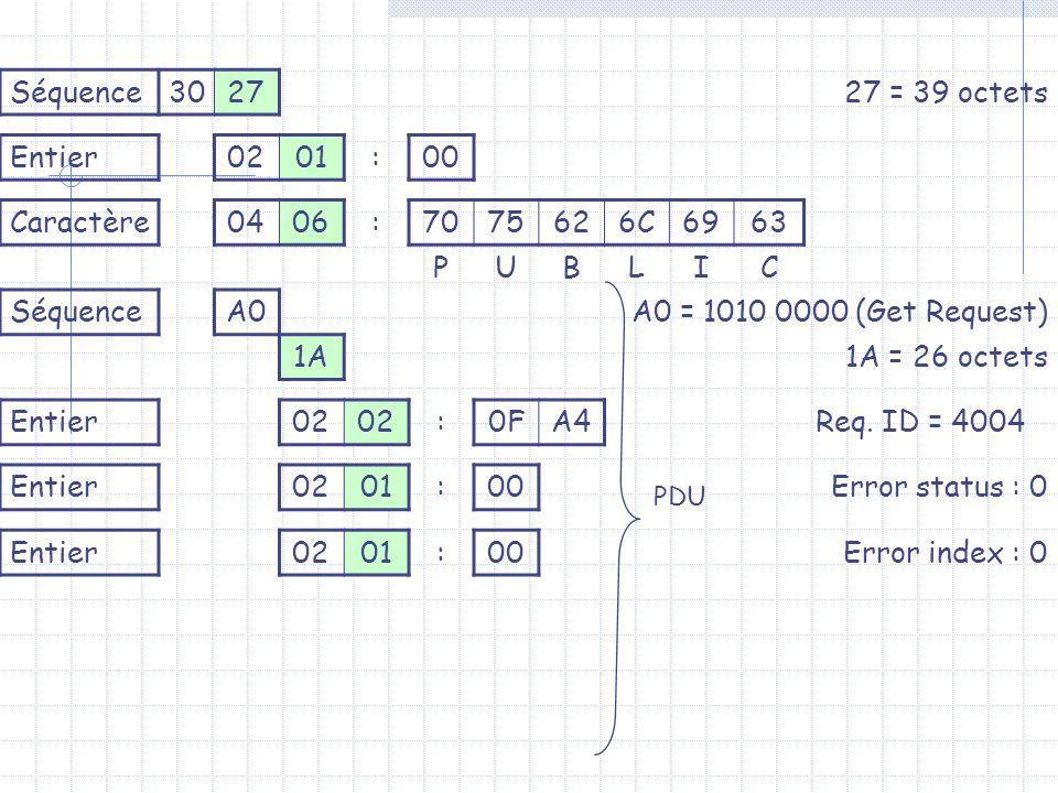 Séquence302727 = 39 octets Entier0201:00 Caractère0406:7075626C6963 PUBLIC SéquenceA0A0 = 1010 0000 (Get Request) 1A1A = 26 octets Entier02 :0FA4Req.