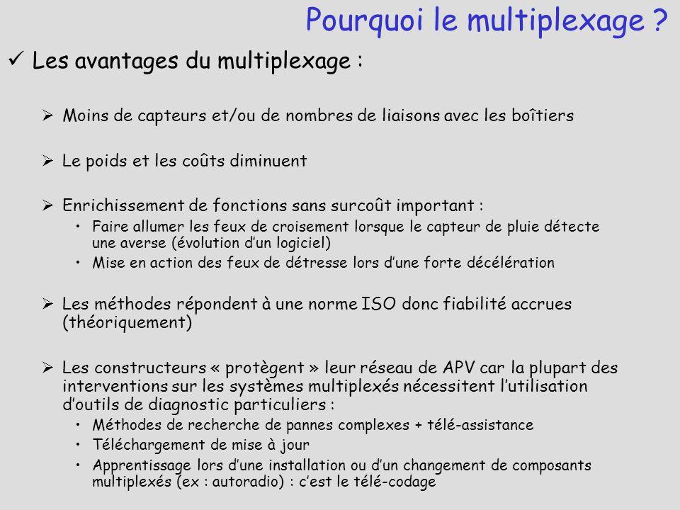 Les avantages du multiplexage :  Moins de capteurs et/ou de nombres de liaisons avec les boîtiers  Le poids et les coûts diminuent  Enrichissement