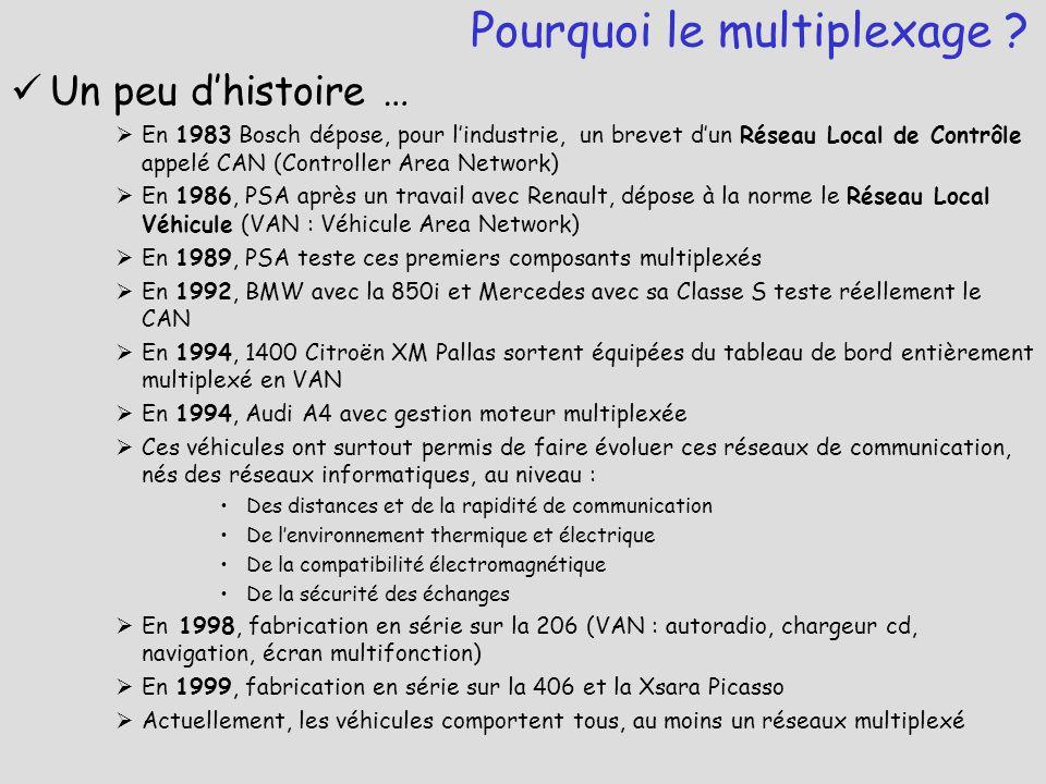 Un peu d'histoire …  En 1983 Bosch dépose, pour l'industrie, un brevet d'un Réseau Local de Contrôle appelé CAN (Controller Area Network)  En 1986,