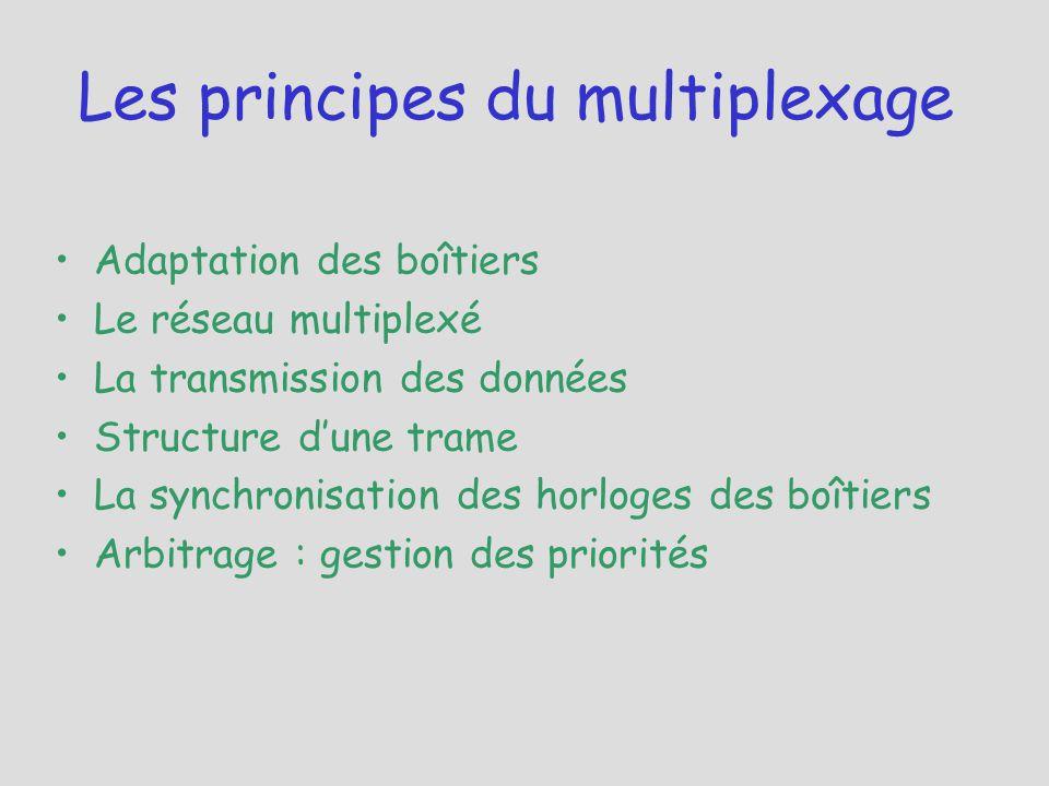 Adaptation des boîtiers Le réseau multiplexé La transmission des données Structure d'une trame La synchronisation des horloges des boîtiers Arbitrage