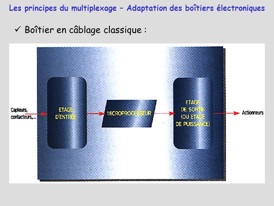 Boîtier en câblage classique : Les principes du multiplexage – Adaptation des boîtiers électroniques