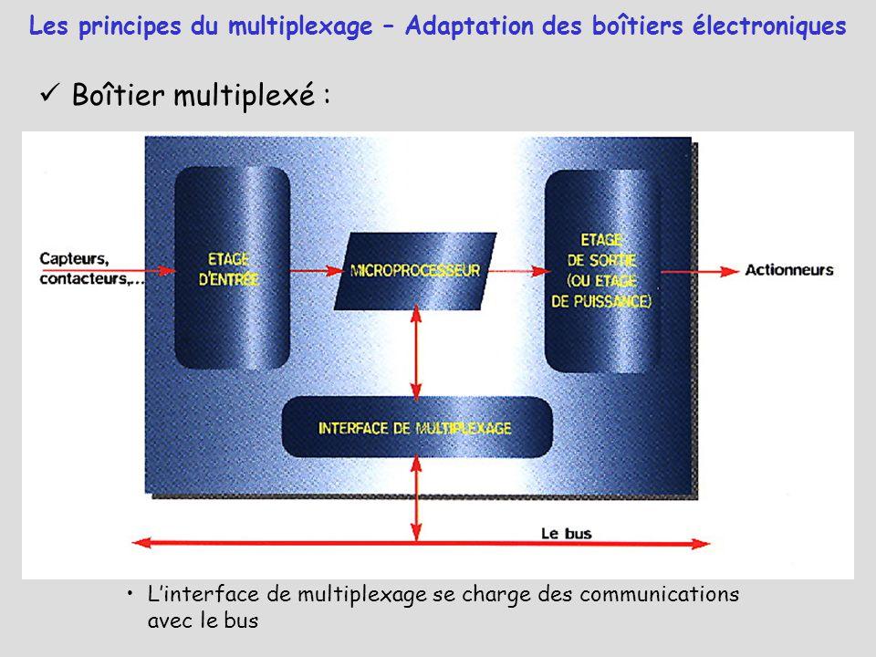 Boîtier multiplexé : L'interface de multiplexage se charge des communications avec le bus Les principes du multiplexage – Adaptation des boîtiers élec