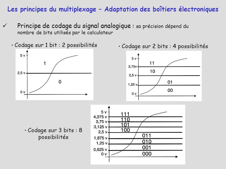 Les principes du multiplexage – Adaptation des boîtiers électroniques Principe de codage du signal analogique : sa précision dépend du nombre de bits