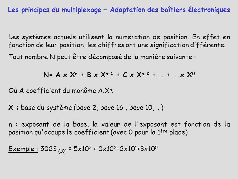 Les systèmes actuels utilisent la numération de position. En effet en fonction de leur position, les chiffres ont une signification différente. Tout n