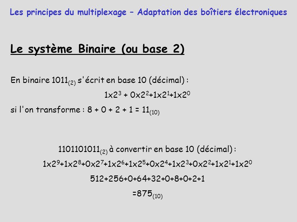 Le système Binaire (ou base 2) En binaire 1011 (2) s'écrit en base 10 (décimal) : 1x2 3 + 0x2 2 +1x2 1 +1x2 0 si l'on transforme : 8 + 0 + 2 + 1 = 11