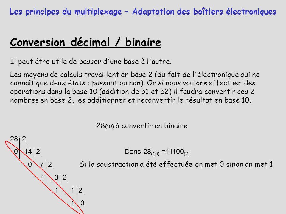 Conversion décimal / binaire Il peut être utile de passer d'une base à l'autre. Les moyens de calculs travaillent en base 2 (du fait de l'électronique