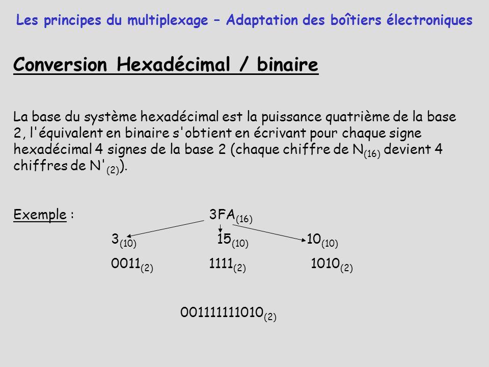 Conversion Hexadécimal / binaire La base du système hexadécimal est la puissance quatrième de la base 2, l'équivalent en binaire s'obtient en écrivant