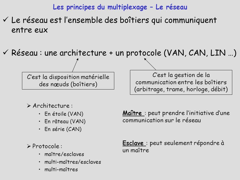 Le réseau est l'ensemble des boîtiers qui communiquent entre eux Réseau : une architecture + un protocole (VAN, CAN, LIN …)  Architecture : En étoile