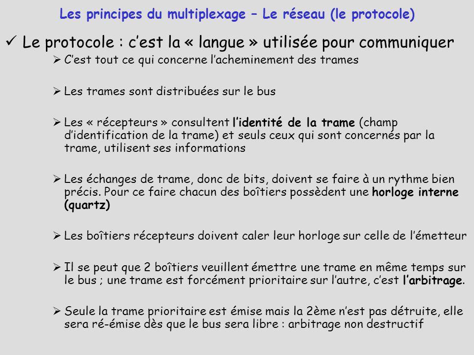 Le protocole : c'est la « langue » utilisée pour communiquer  C'est tout ce qui concerne l'acheminement des trames  Les trames sont distribuées sur
