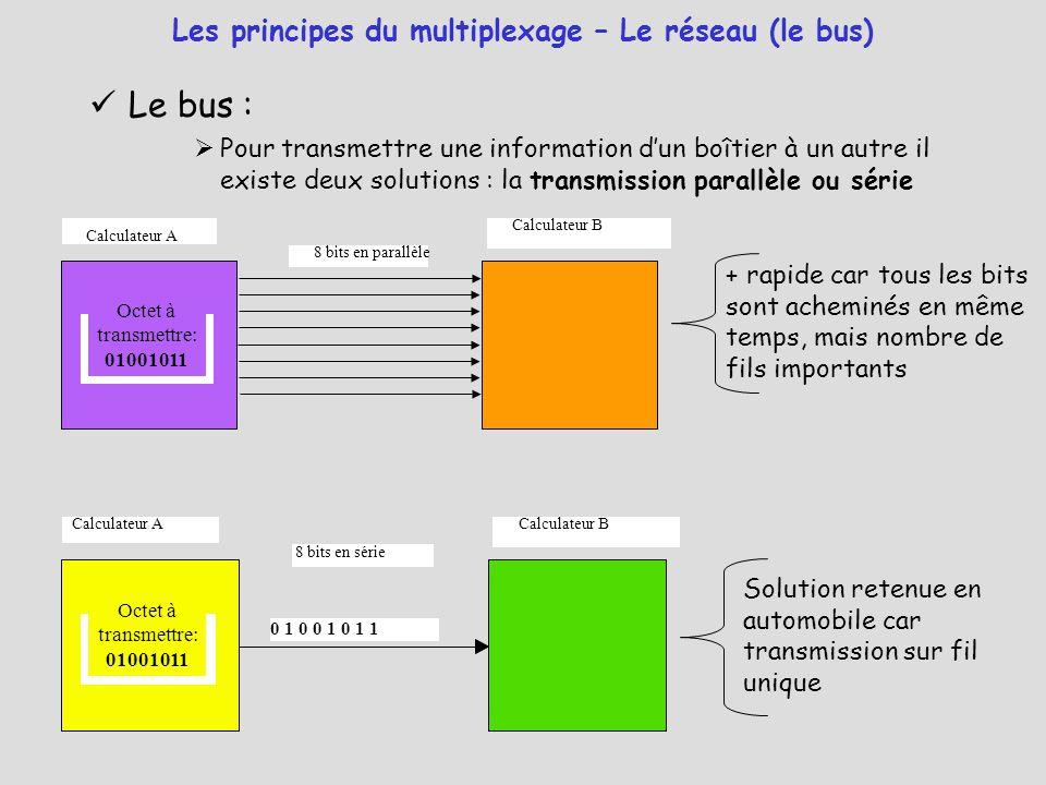 Le bus :  Pour transmettre une information d'un boîtier à un autre il existe deux solutions : la transmission parallèle ou série Les principes du mul
