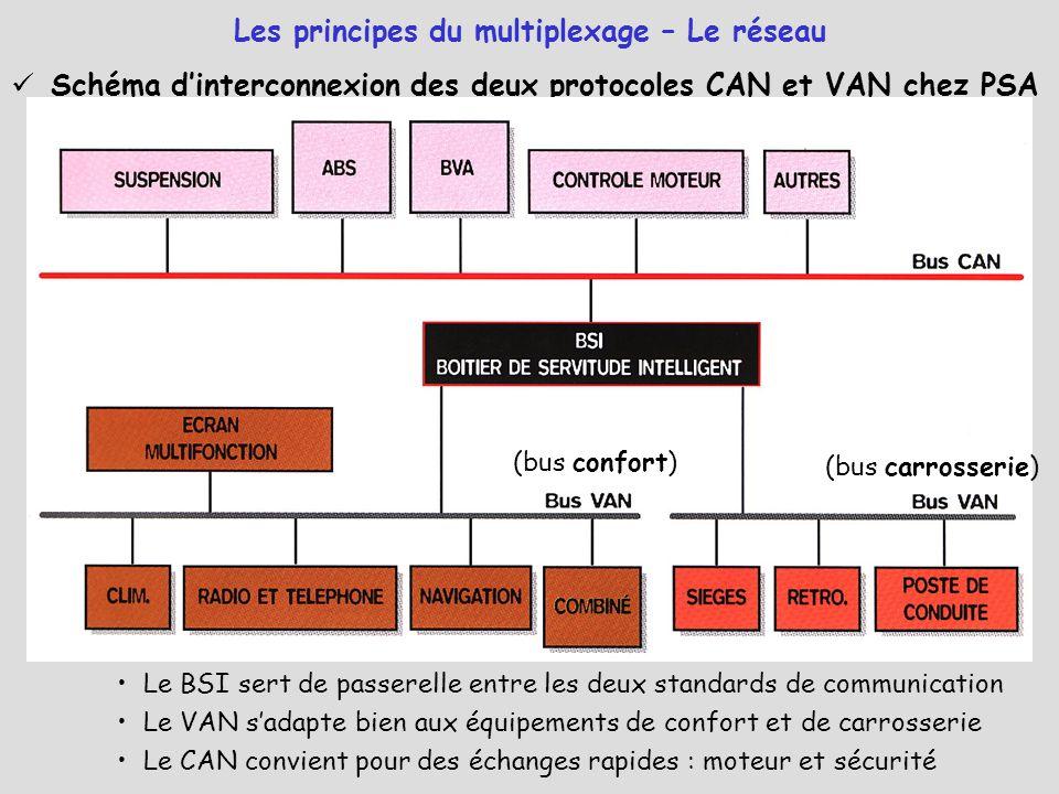 Schéma d'interconnexion des deux protocoles CAN et VAN chez PSA Le BSI sert de passerelle entre les deux standards de communication Le VAN s'adapte bi