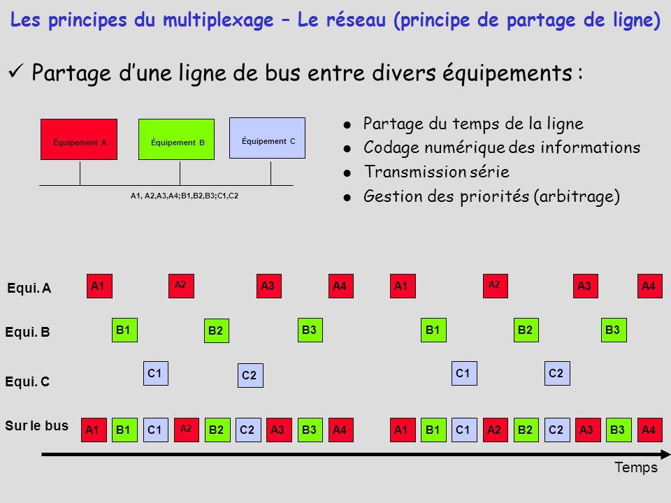 Partage d'une ligne de bus entre divers équipements : Les principes du multiplexage – Le réseau (principe de partage de ligne) Équipement AÉquipement