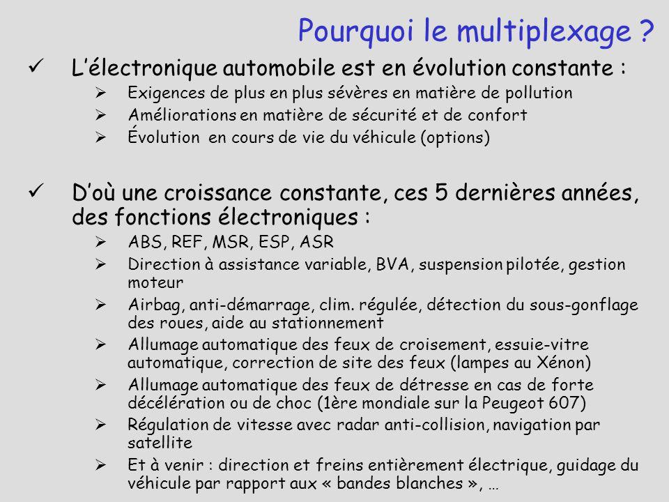 Ce renforcement de l'électronique se traduit par :  Une  du nombre de calculateurs  Une  du nombre de capteurs  Une  des faisceaux de câbles électriques : encombrements, poids et coûts Pourquoi le multiplexage ?