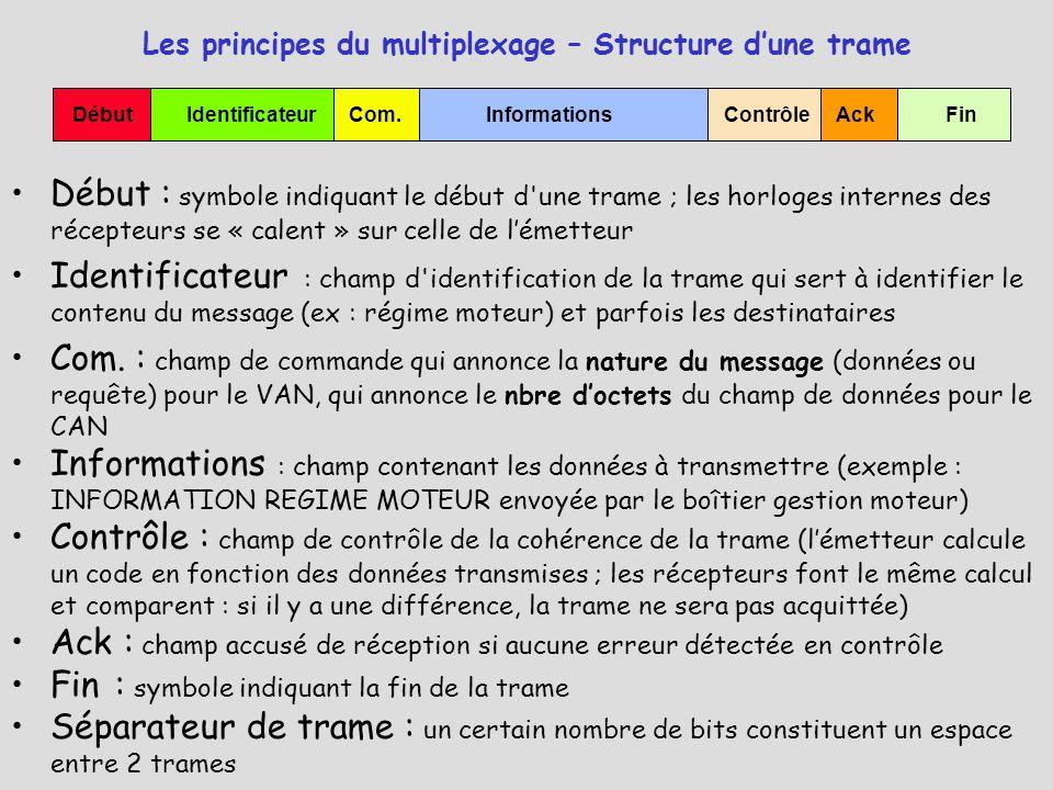 Les principes du multiplexage – Structure d'une trame Début : symbole indiquant le début d'une trame ; les horloges internes des récepteurs se « calen