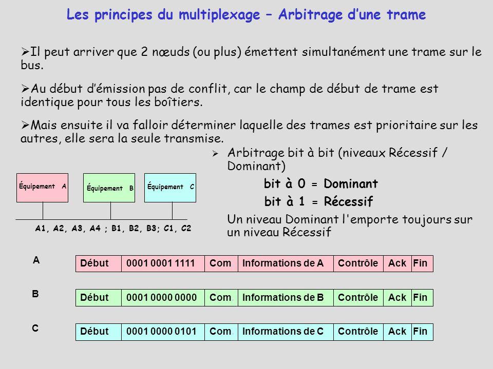 Équipement A Équipement B Équipement C A1, A2, A3, A4 ; B1, B2, B3; C1, C2  Arbitrage bit à bit (niveaux Récessif / Dominant) bit à 0 = Dominant bit