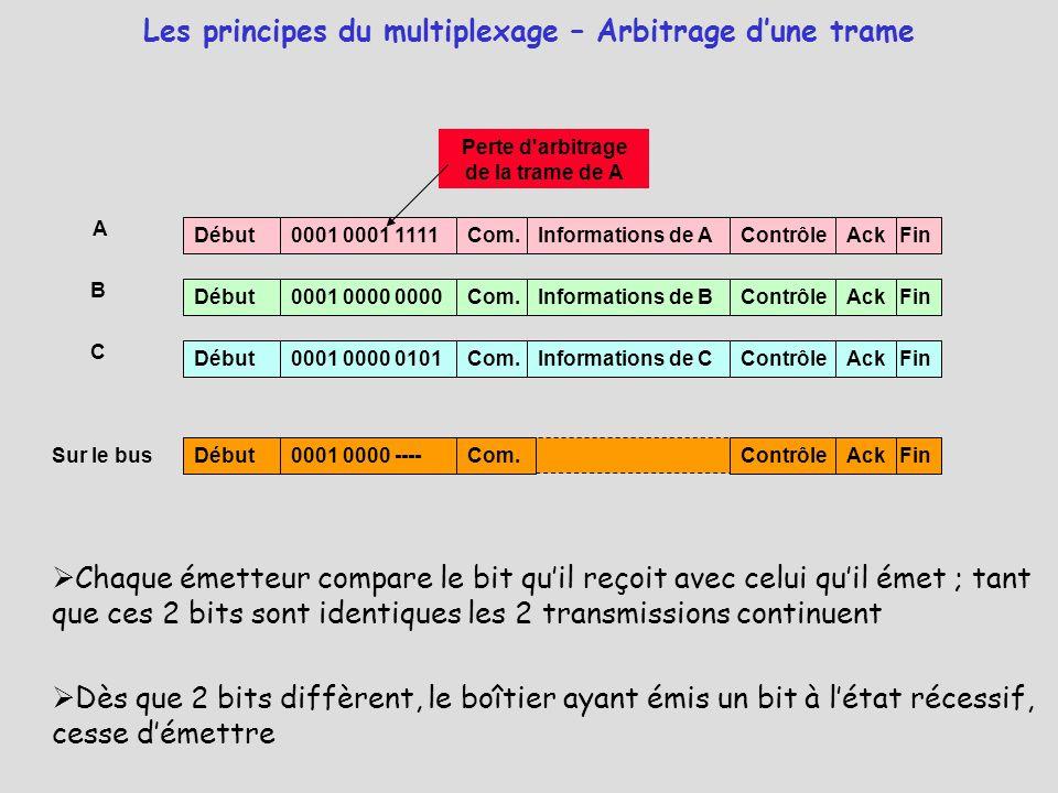 Les principes du multiplexage – Arbitrage d'une trame Sur le bus A C B Début0001 0001 1111Com.Informations de AContrôleFinAck Début0001 0000 0000Com.I