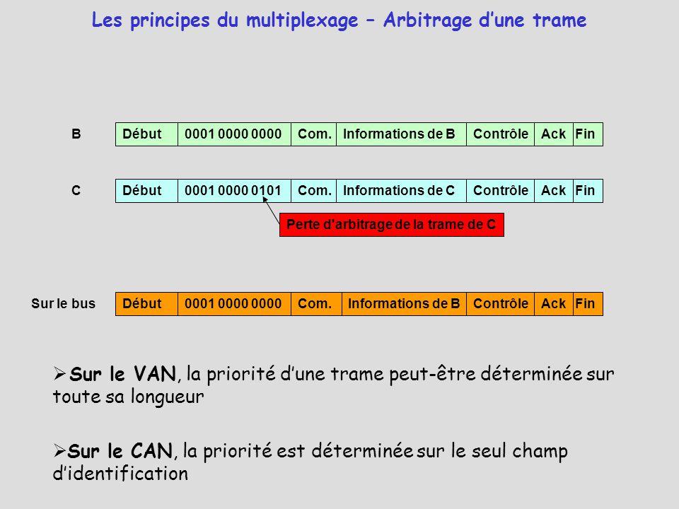 Les principes du multiplexage – Arbitrage d'une trame B Début0001 0000 0000Com.Informations de BContrôleFinAck Sur le bus ContrôleFinAck Informations