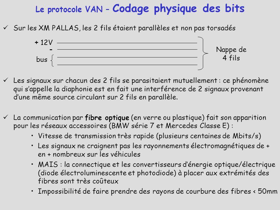 Le protocole VAN – Codage physique des bits Sur les XM PALLAS, les 2 fils étaient parallèles et non pas torsadés Les signaux sur chacun des 2 fils se