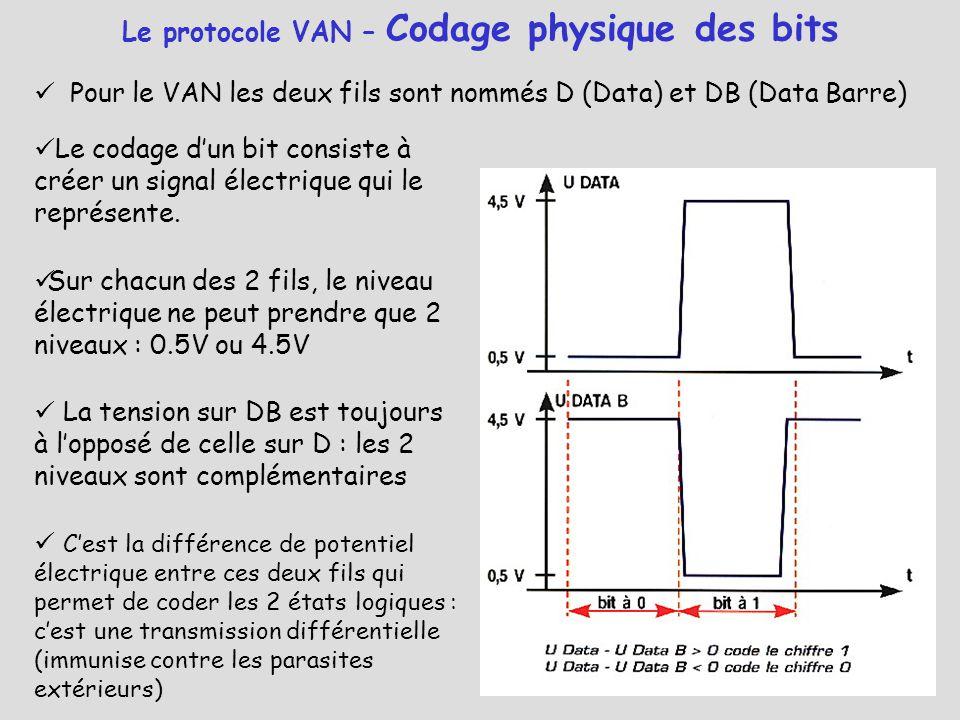 Pour le VAN les deux fils sont nommés D (Data) et DB (Data Barre) Le protocole VAN – Codage physique des bits Le codage d'un bit consiste à créer un s