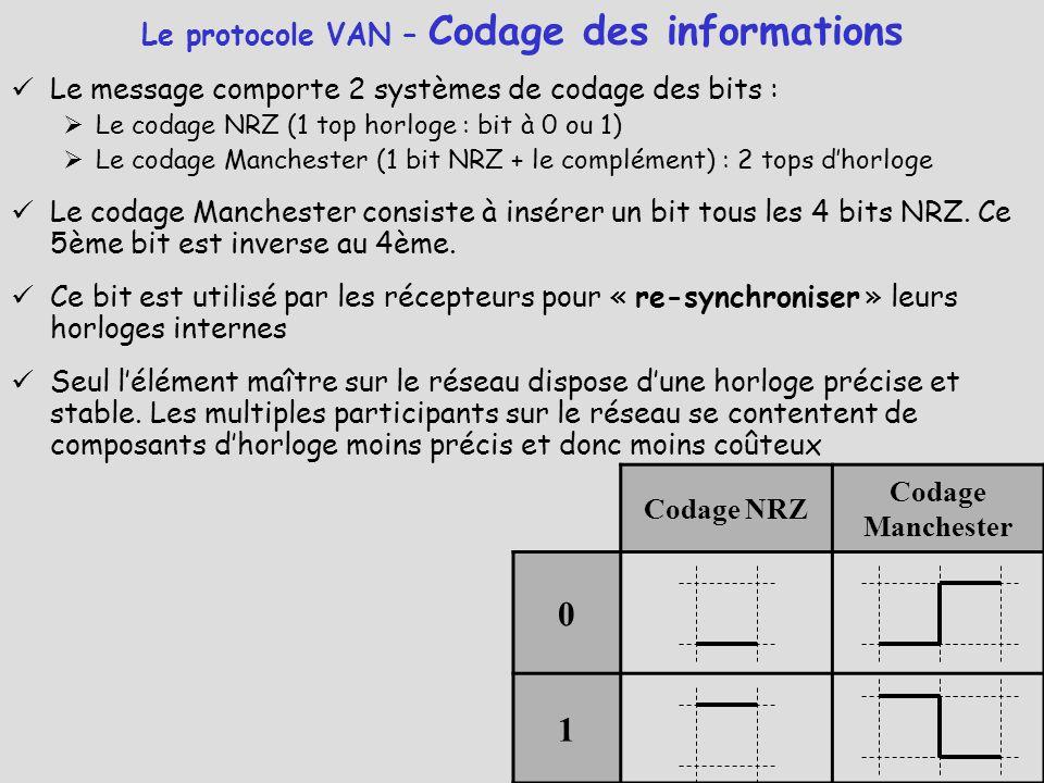 Le message comporte 2 systèmes de codage des bits :  Le codage NRZ (1 top horloge : bit à 0 ou 1)  Le codage Manchester (1 bit NRZ + le complément)