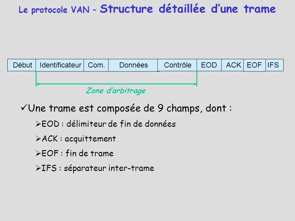 Le protocole VAN – Structure détaillée d'une trame DébutIdentificateurCom.DonnéesContrôleIFSEODACKEOF Une trame est composée de 9 champs, dont :  EOD