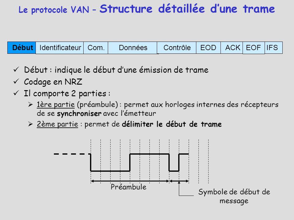 Début : indique le début d'une émission de trame Codage en NRZ Il comporte 2 parties :  1ère partie (préambule) : permet aux horloges internes des ré