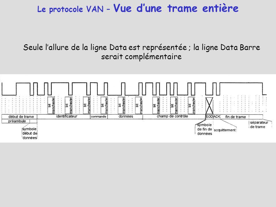 Le protocole VAN – Vue d'une trame entière Seule l'allure de la ligne Data est représentée ; la ligne Data Barre serait complémentaire