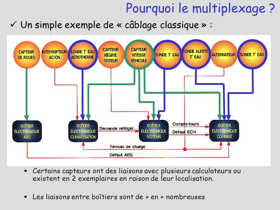 Un simple exemple de « câblage classique » :  Certains capteurs ont des liaisons avec plusieurs calculateurs ou existent en 2 exemplaires en raison d